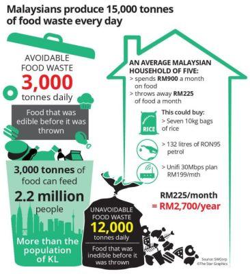 Sisa Makanan Di Malaysia Mampu Beri Makan Jutaan Orang Dalam Sehari Semasa Mstar